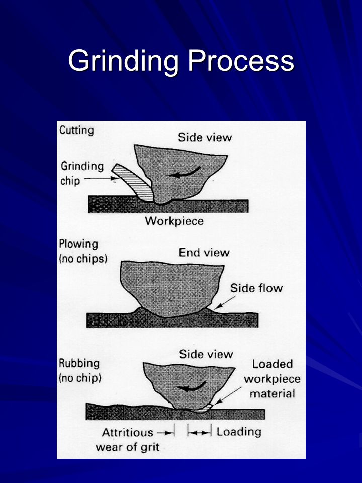 Grinding Process