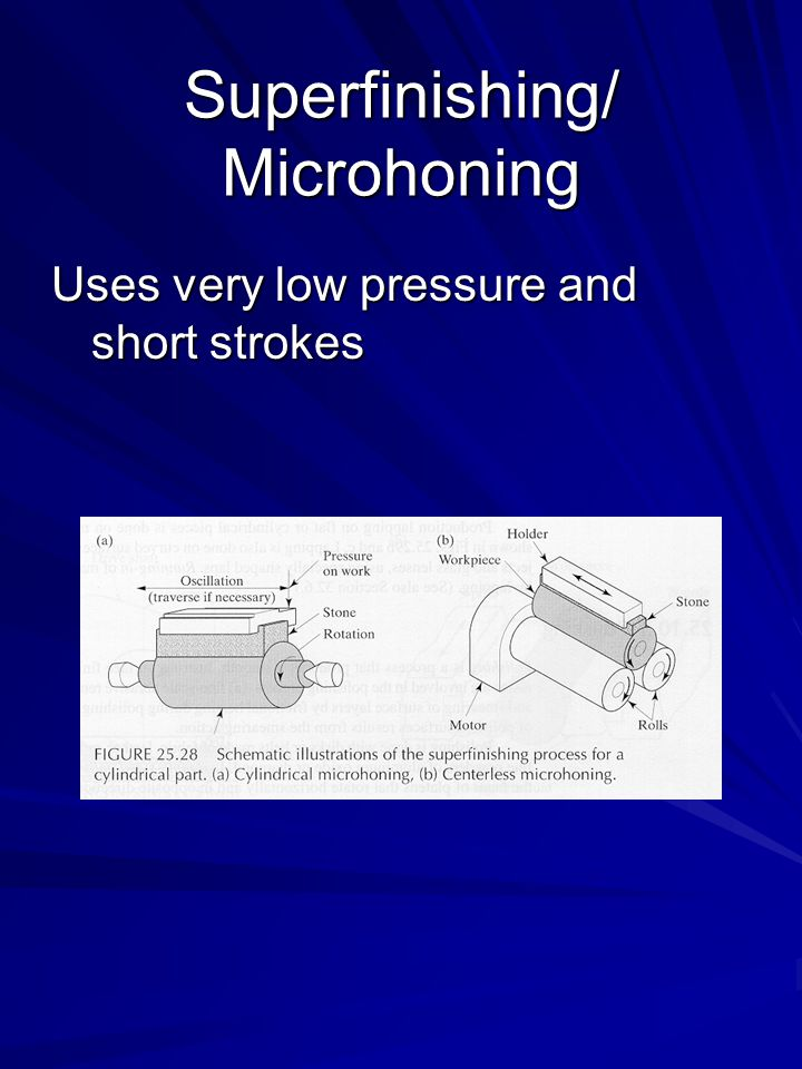 Superfinishing/ Microhoning