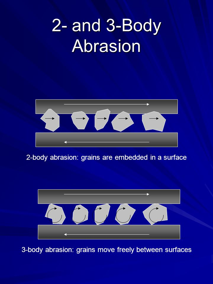 2- and 3-Body Abrasion 2-body abrasion: grains are embedded in a surface.