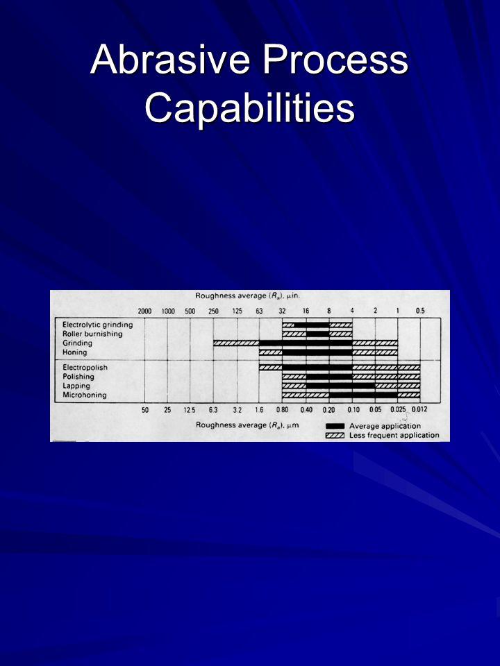 Abrasive Process Capabilities