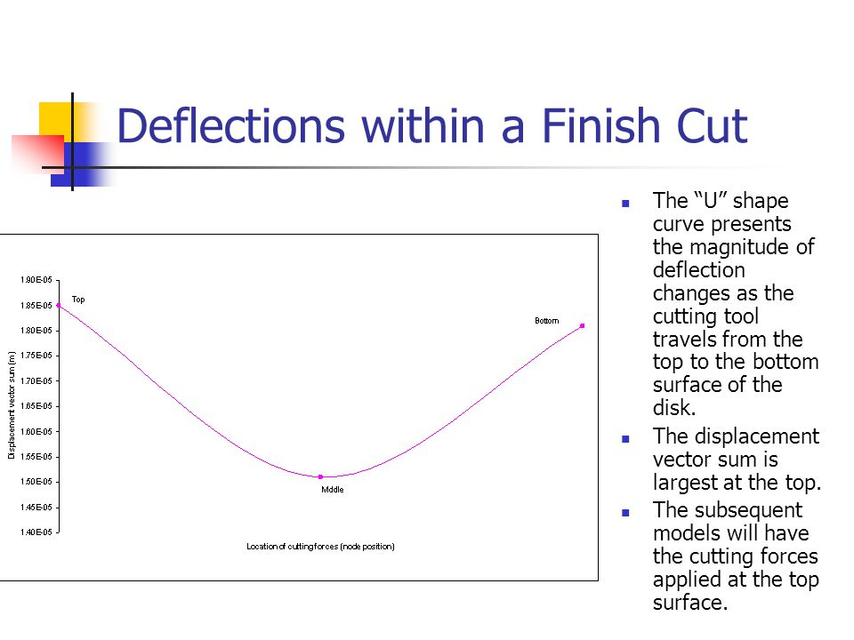 Deflections within a Finish Cut