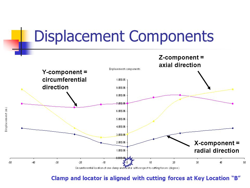 Displacement Components