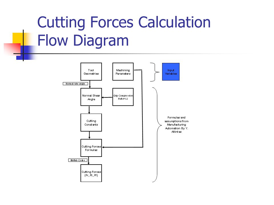 Cutting Forces Calculation Flow Diagram