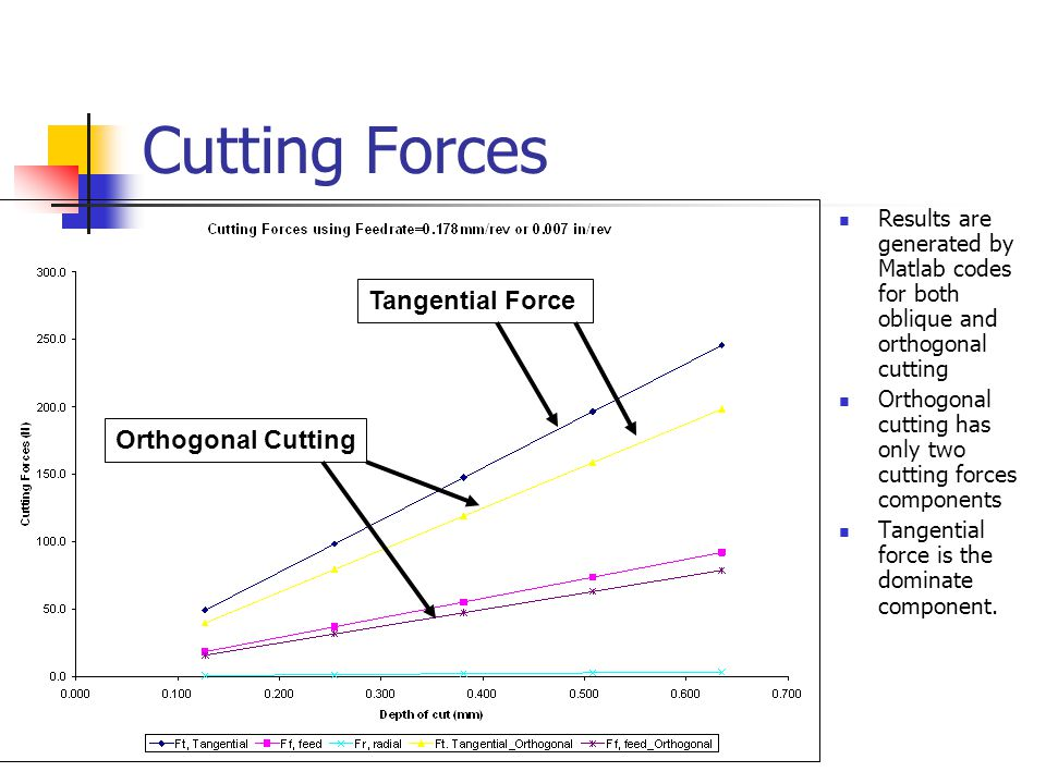 Cutting Forces Tangential Force Orthogonal Cutting