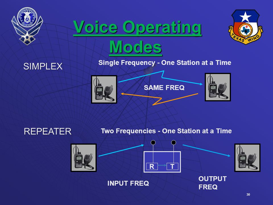 Voice Operating Modes SIMPLEX REPEATER