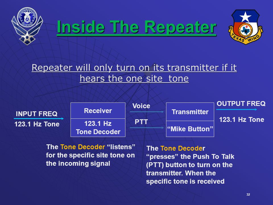 Inside The Repeater Repeater will only turn on its transmitter if it hears the one site tone. OUTPUT FREQ.
