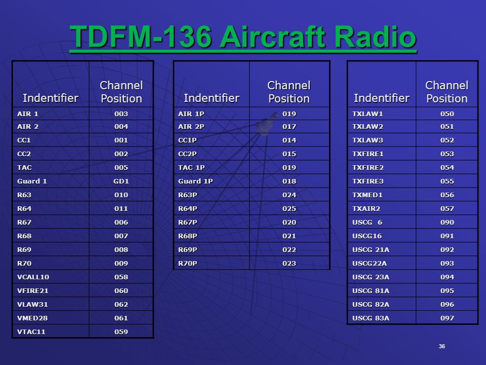 TDFM-136 Aircraft Radio Indentifier Channel Position AIR 1 003 AIR 1P