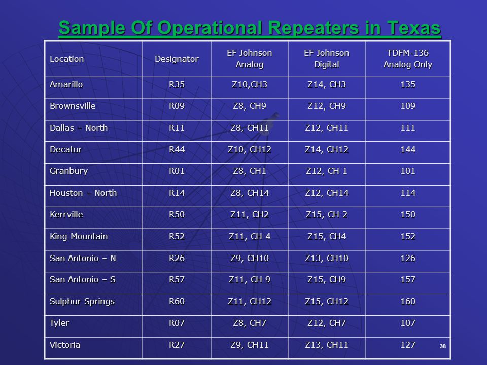 Sample Of Operational Repeaters in Texas