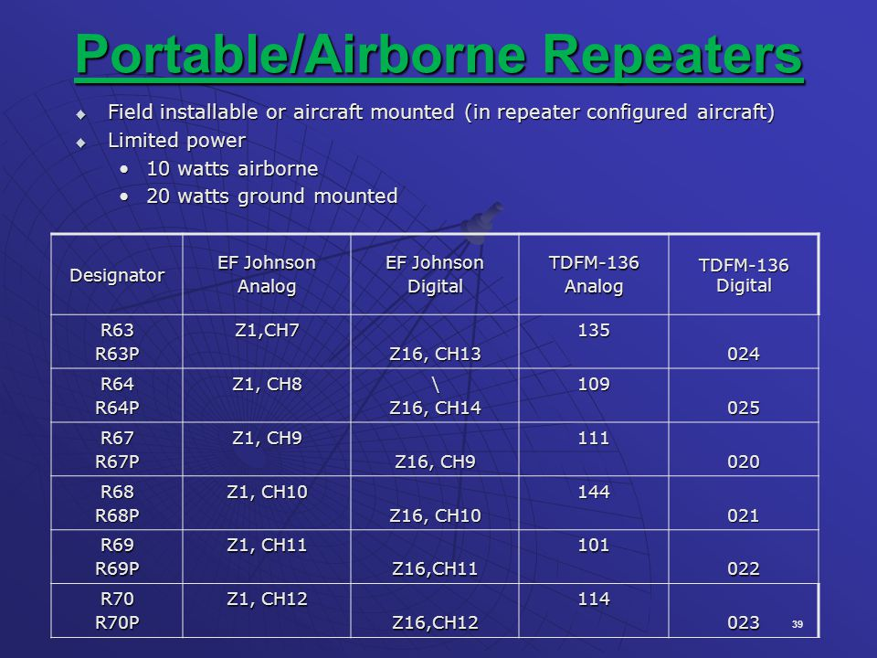 Portable/Airborne Repeaters