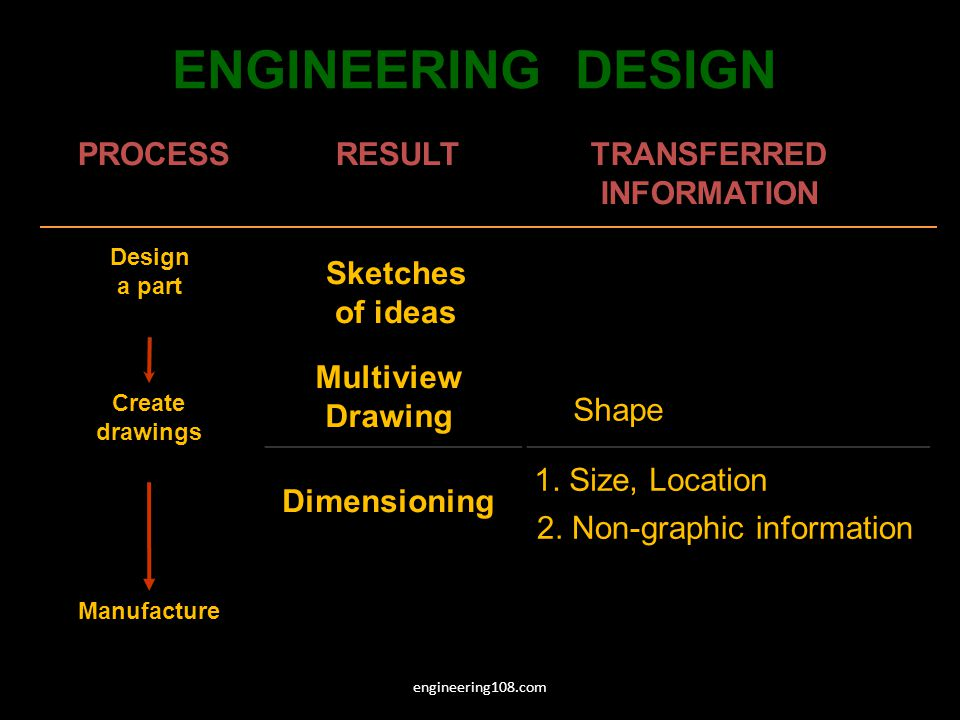 ENGINEERING DESIGN Shape PROCESS RESULT TRANSFERRED INFORMATION