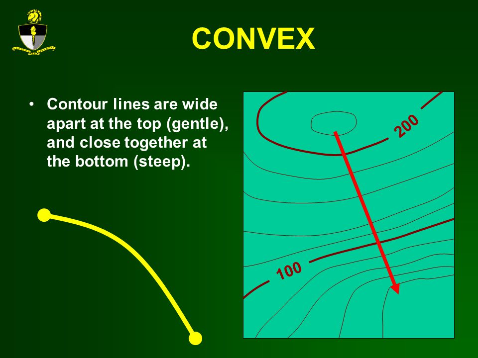CONVEX Contour lines are wide apart at the top (gentle), and close together at the bottom (steep). 200.