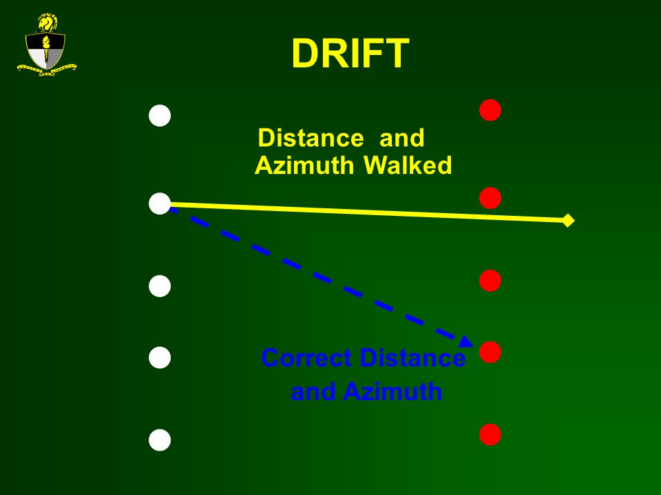 Distance and Azimuth Walked