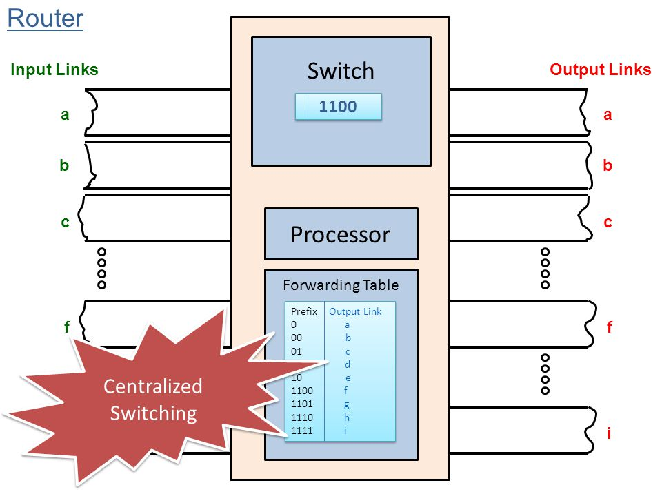 Centralized Switching