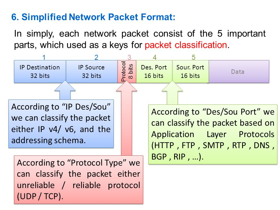 6. Simplified Network Packet Format: