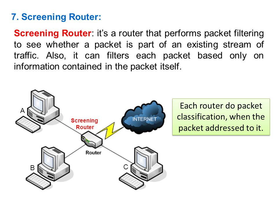 Each router do packet classification, when the packet addressed to it.