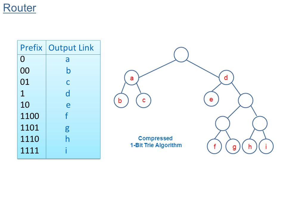 Router Prefix Output Link 0 a 00 b 01 c 1 d 10 e 1100 f 1101 g 1110 h