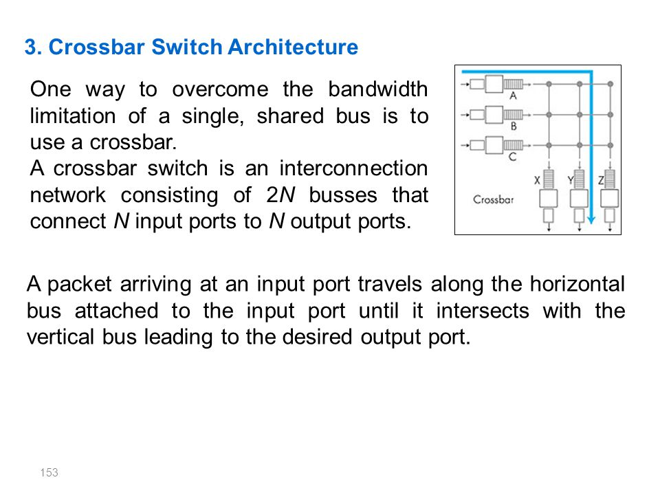 3. Crossbar Switch Architecture