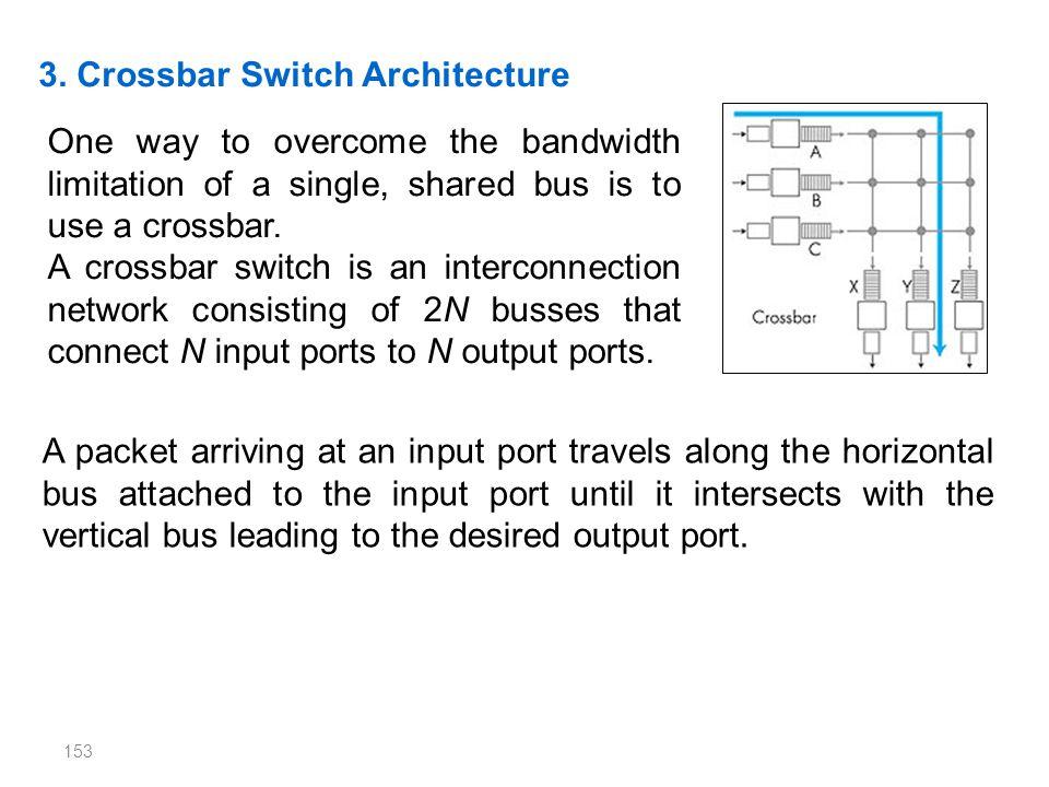 3. Crossbar Switch Architecture