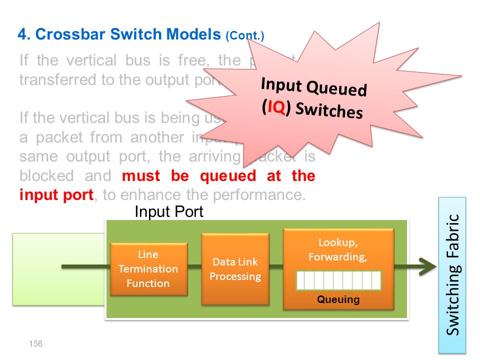 Input Queued (IQ) Switches