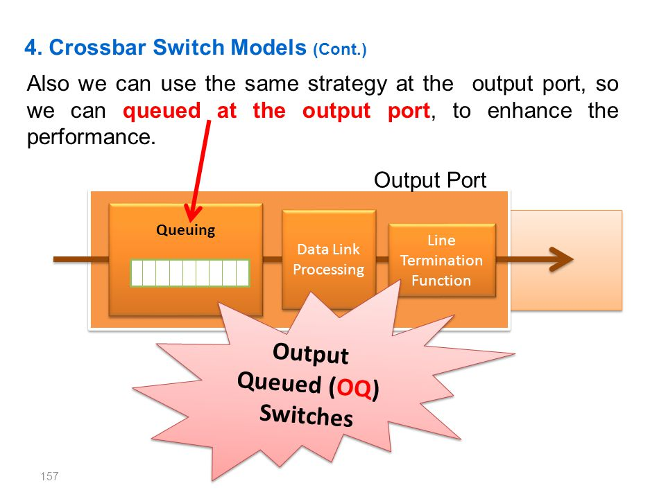 Output Queued (OQ) Switches
