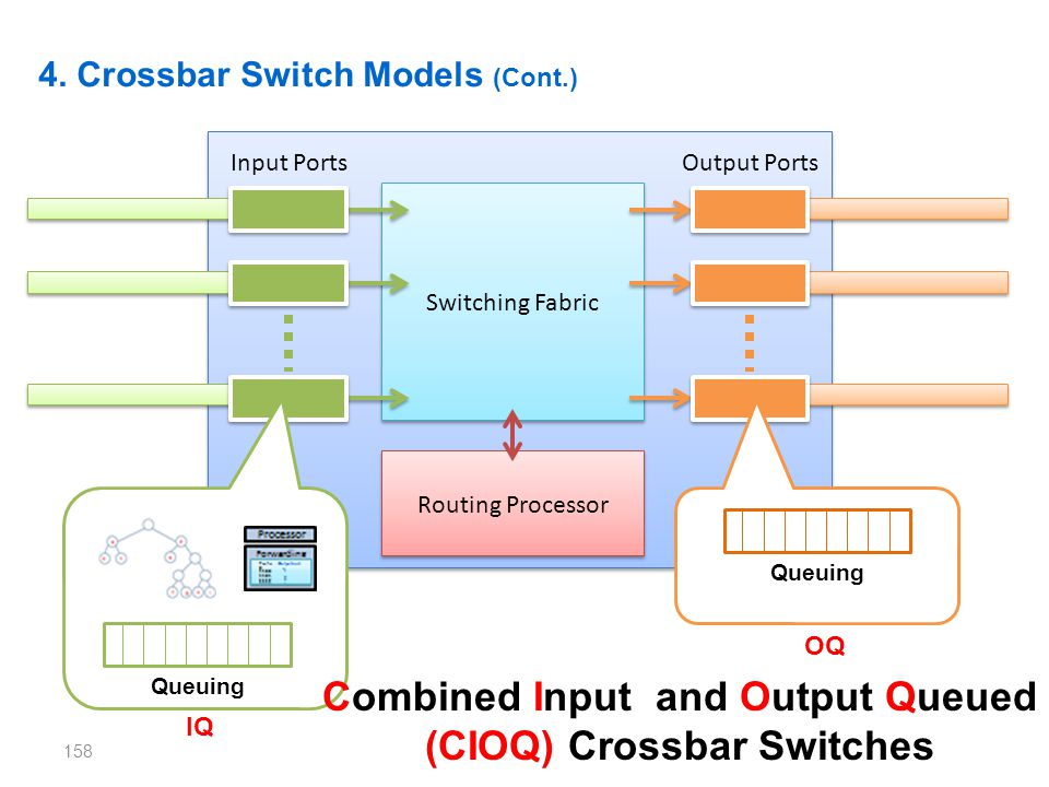 Combined Input and Output Queued (CIOQ) Crossbar Switches