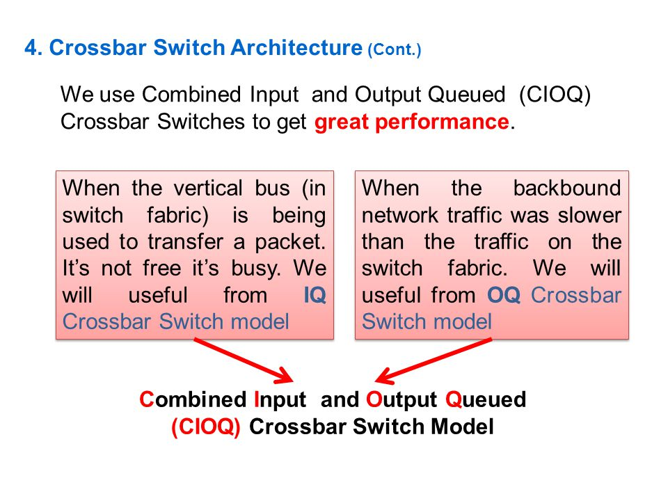 Combined Input and Output Queued (CIOQ) Crossbar Switch Model