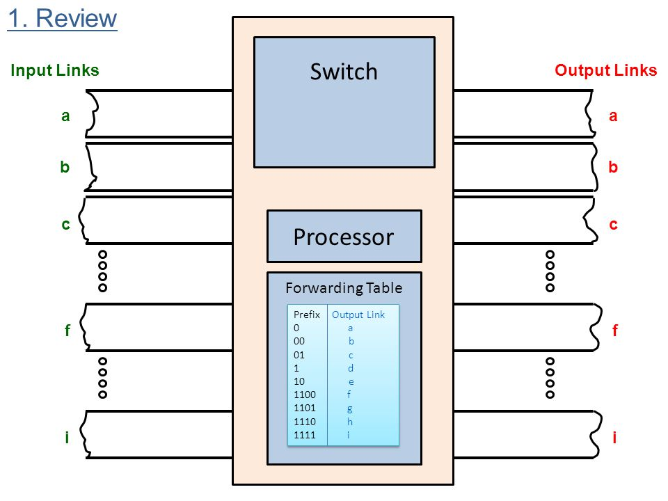1. Review Switch Processor Input Links Output Links a a b b c c