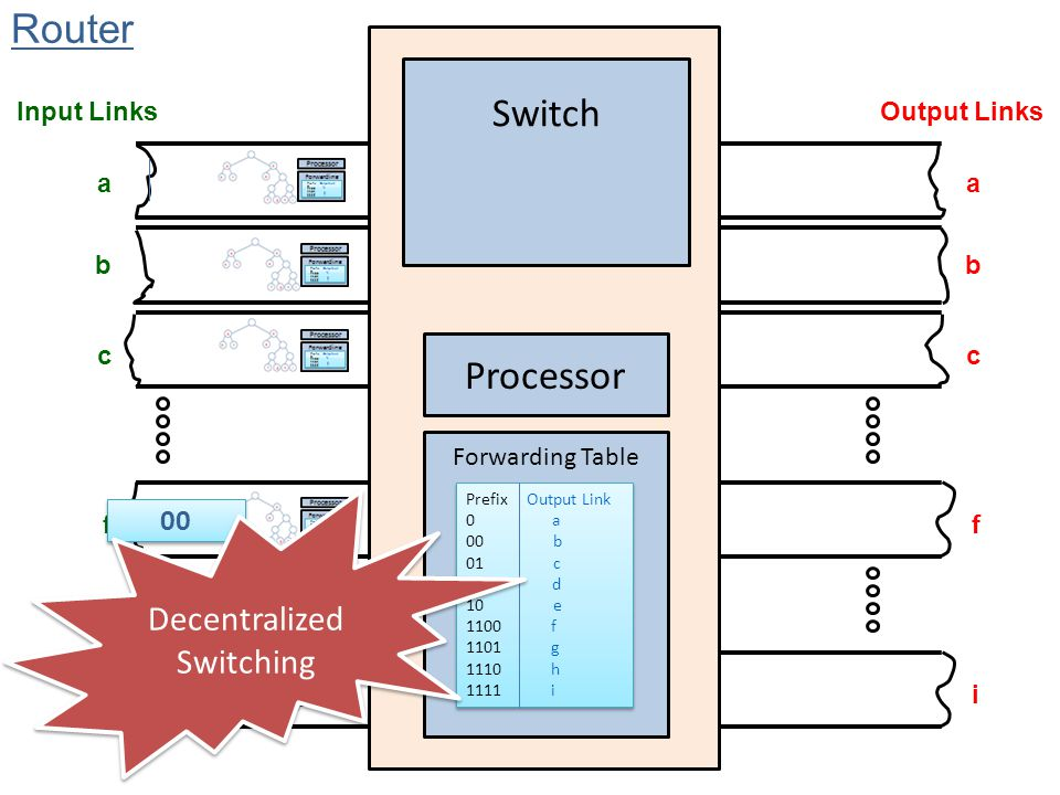 Decentralized Switching