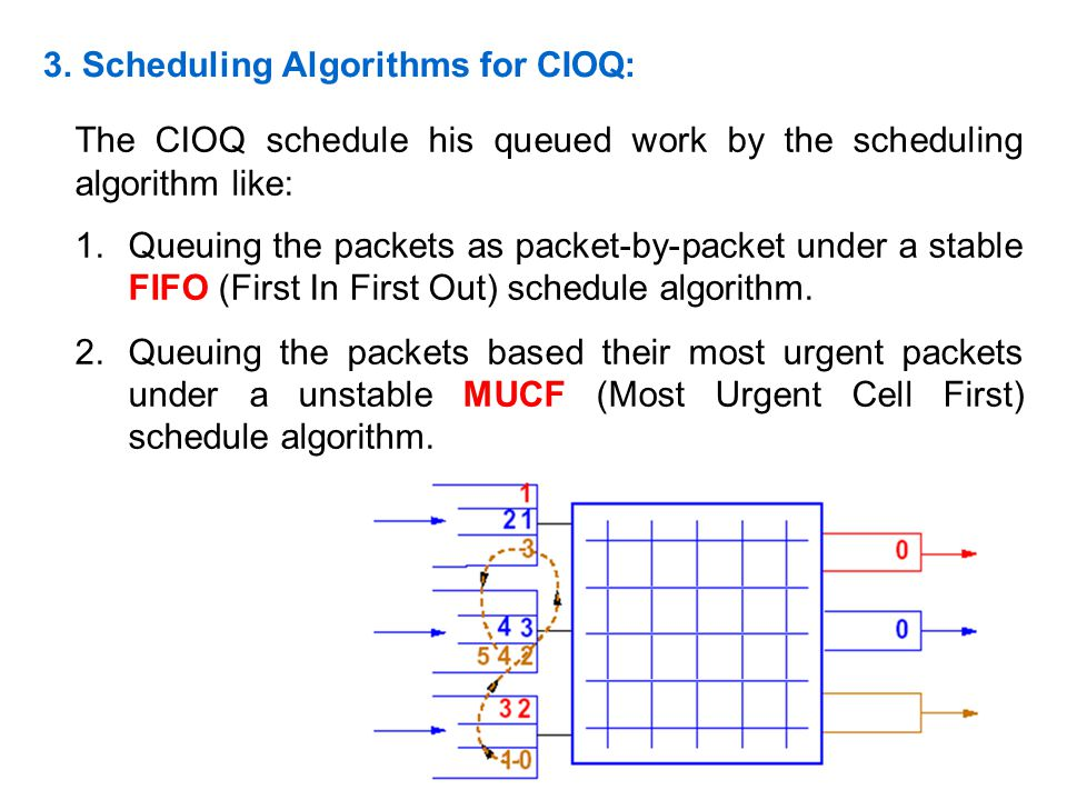3. Scheduling Algorithms for CIOQ: