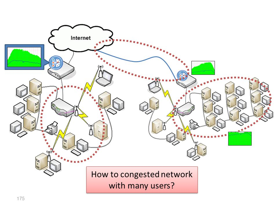 How to congested network with many users
