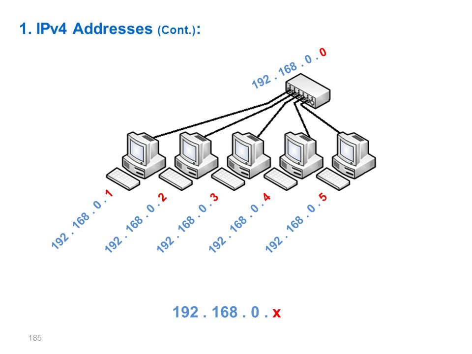 1. IPv4 Addresses (Cont.): 192 . 168 . 0 . x 192 . 168 . 0 . 0