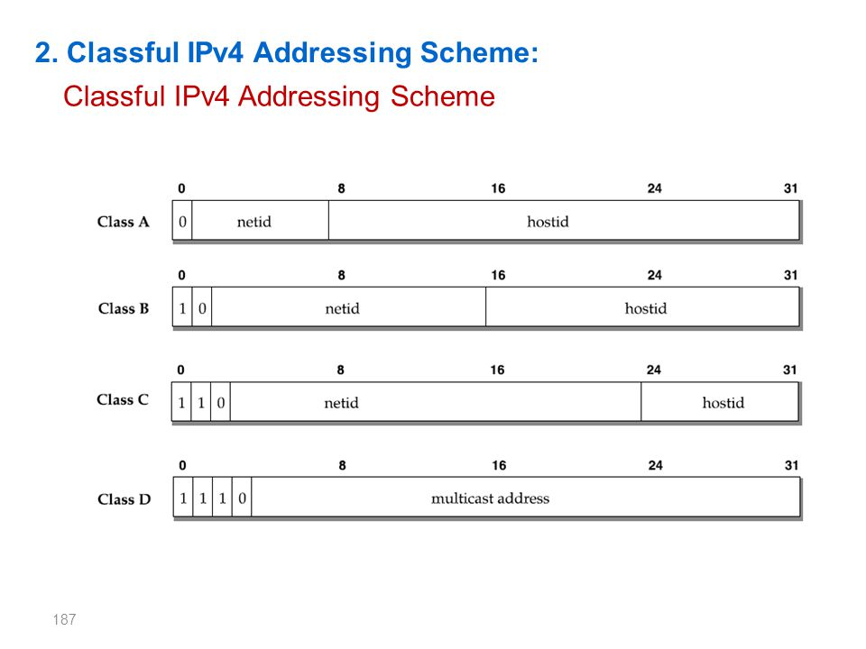 2. Classful IPv4 Addressing Scheme: