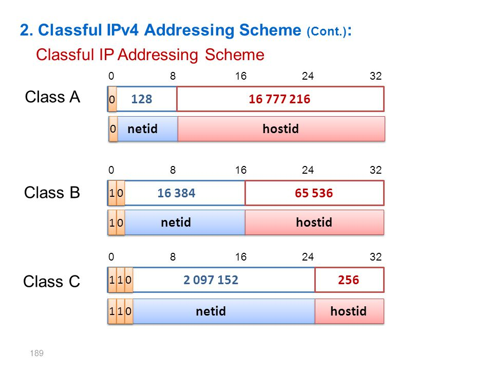 2. Classful IPv4 Addressing Scheme (Cont.):