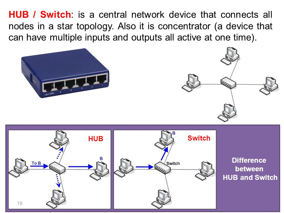 HUB / Switch: is a central network device that connects all nodes in a star topology. Also it is concentrator (a device that can have multiple inputs and outputs all active at one time).