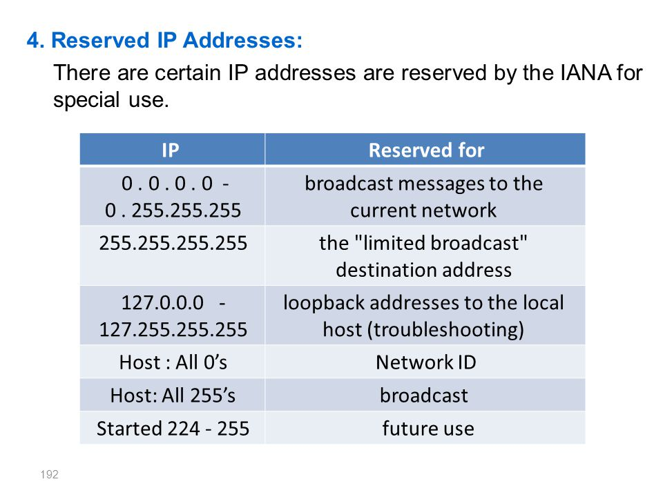 4. Reserved IP Addresses: