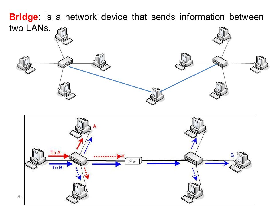 Bridge: is a network device that sends information between two LANs.