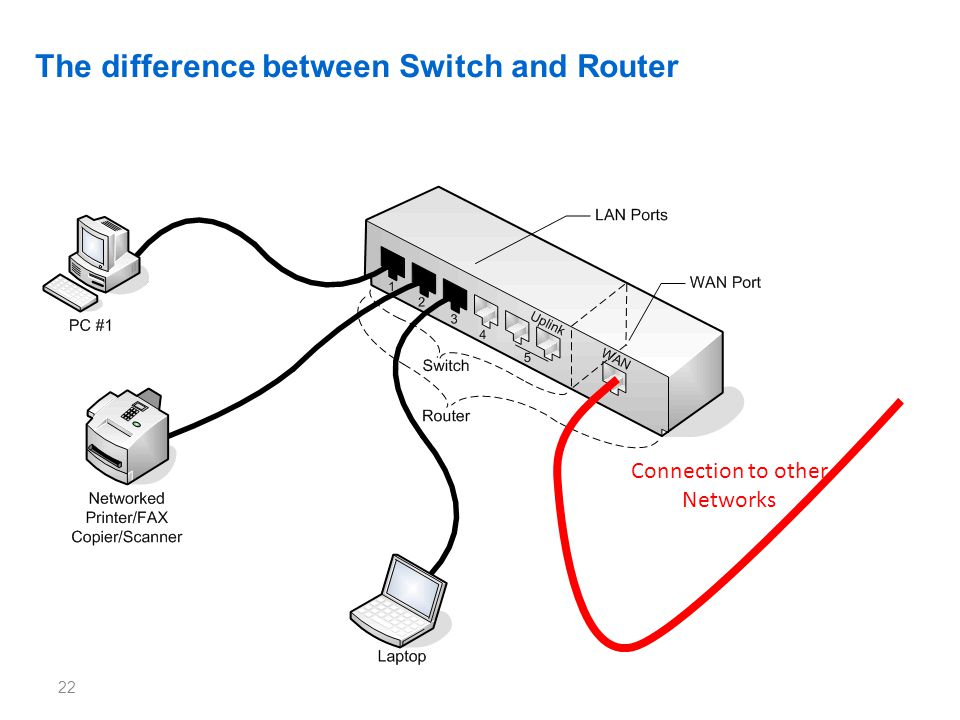 The difference between Switch and Router