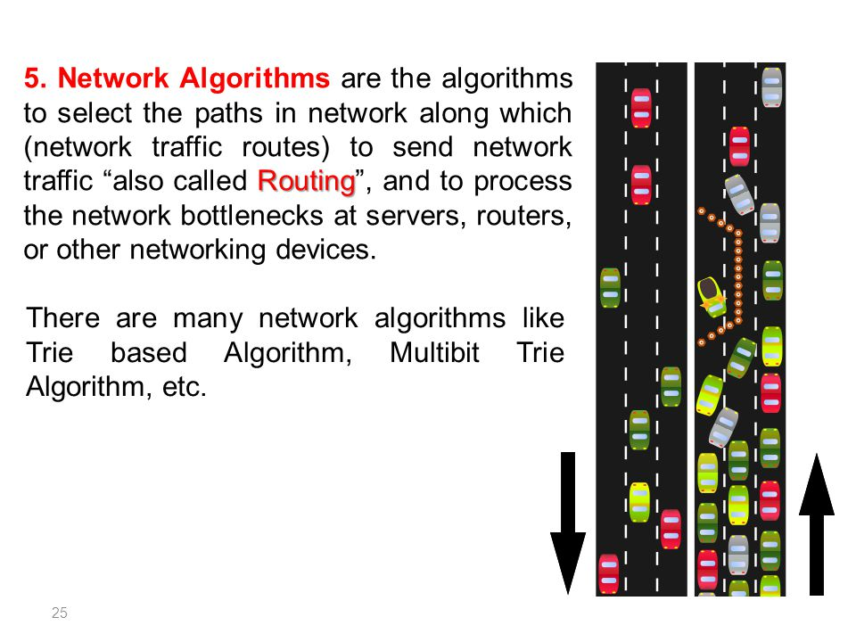 5. Network Algorithms are the algorithms to select the paths in network along which (network traffic routes) to send network traffic also called Routing , and to process the network bottlenecks at servers, routers, or other networking devices.