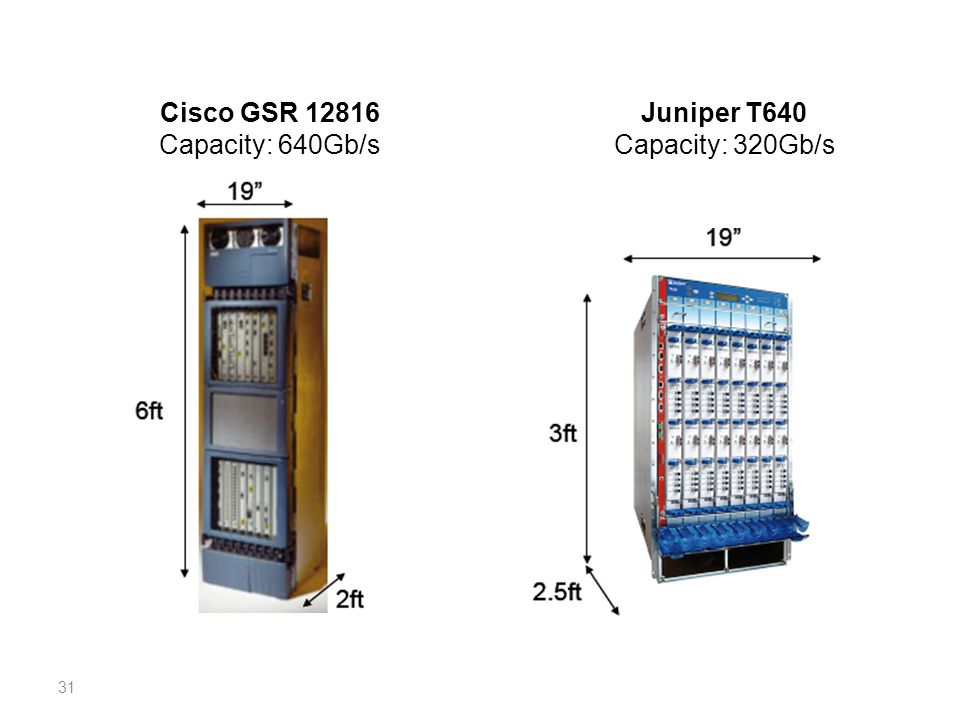 Cisco GSR 12816 Capacity: 640Gb/s Juniper T640 Capacity: 320Gb/s