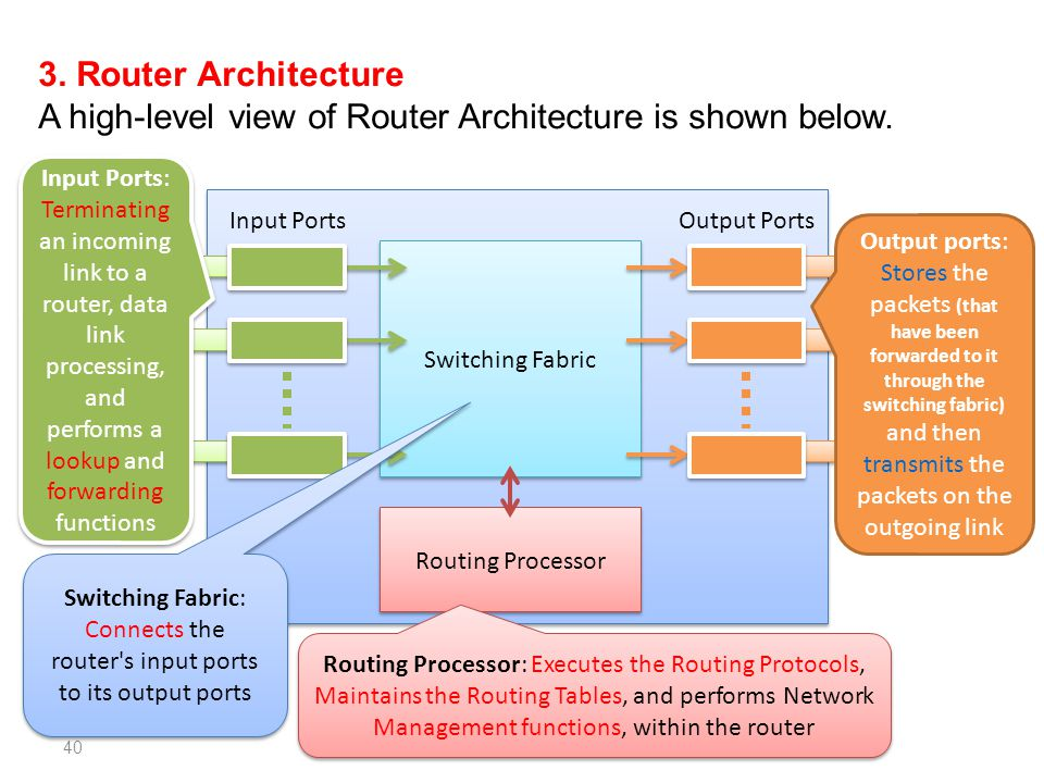 A high-level view of Router Architecture is shown below.