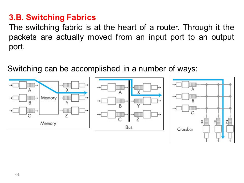 3.B. Switching Fabrics