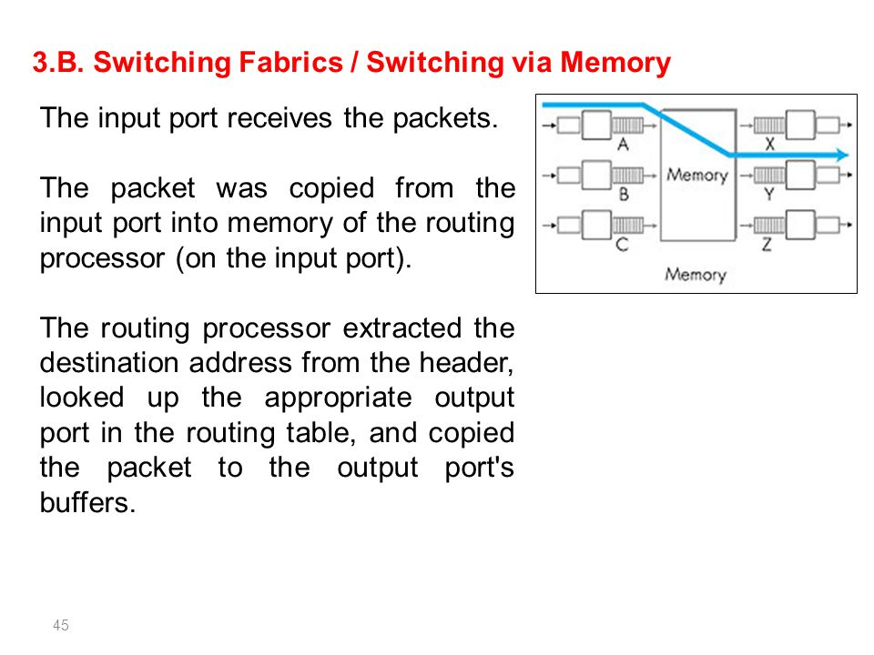 3.B. Switching Fabrics / Switching via Memory