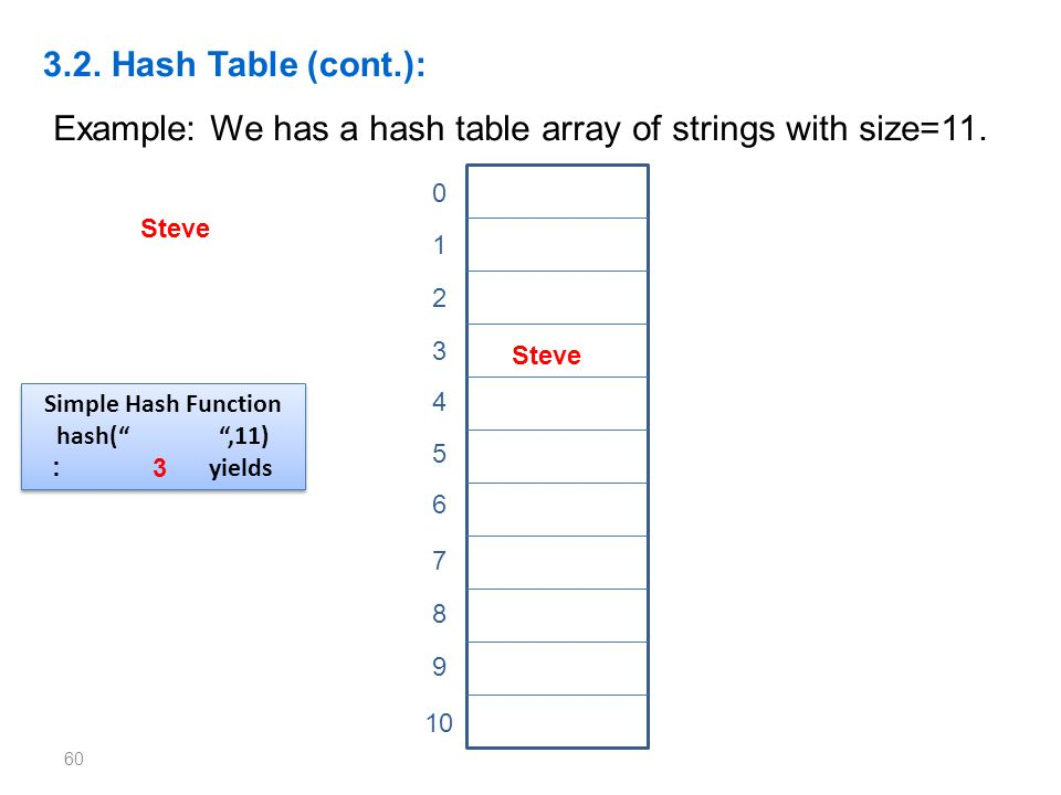Example: We has a hash table array of strings with size=11.