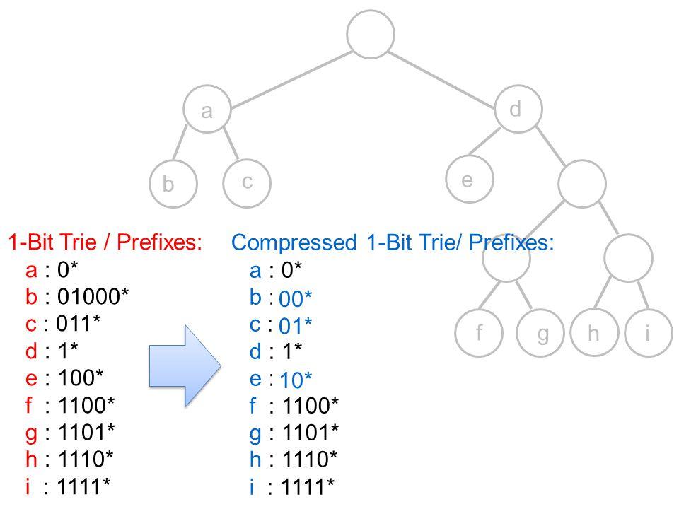 a d. b. c. e. 1-Bit Trie / Prefixes: a : 0* b : 01000* c : 011* d : 1* e : 100* f : 1100*
