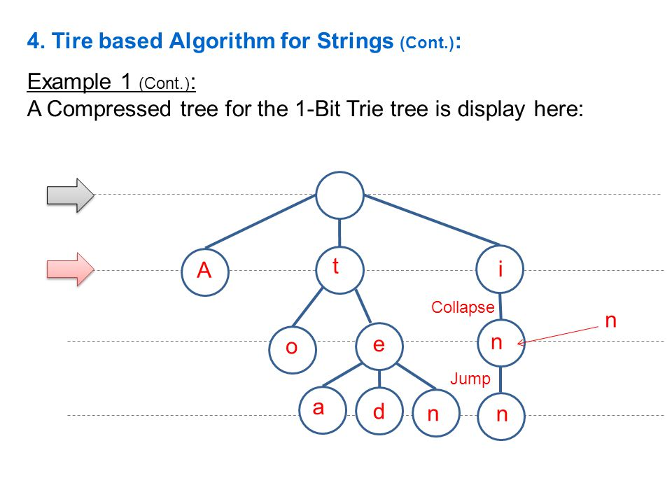 4. Tire based Algorithm for Strings (Cont.):