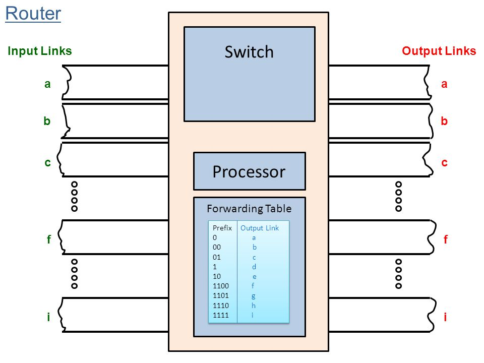 Router Switch Processor Input Links Output Links a a b b c c