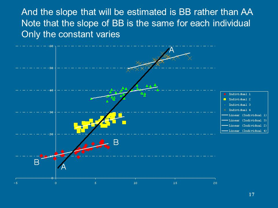 And the slope that will be estimated is BB rather than AA