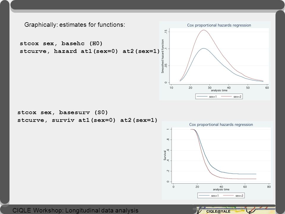 Graphically: estimates for functions: