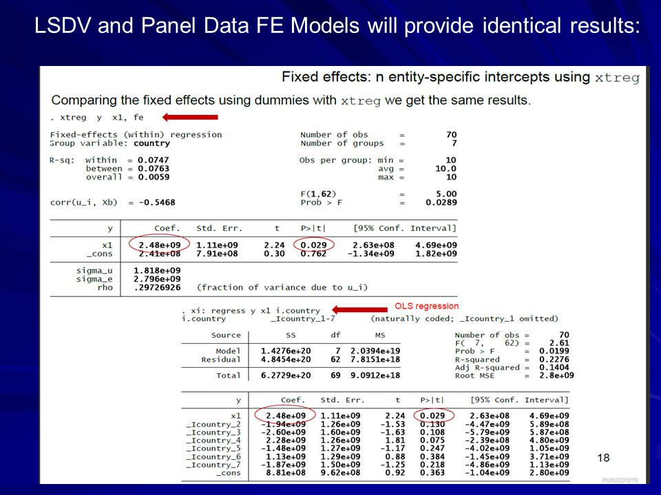 LSDV and Panel Data FE Models will provide identical results: