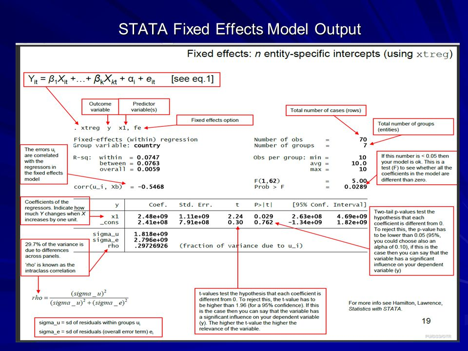 STATA Fixed Effects Model Output